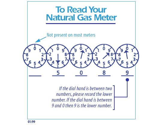 How To Read Your Natural Gas Meter