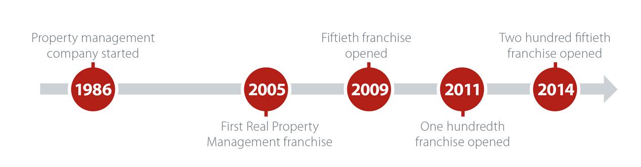 Real Property Management Timeline