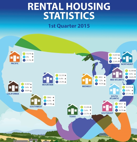 Housing Rental Websites: Rental Home Rates On The Rise: New Report