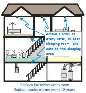 Smoke Detector House Diagram