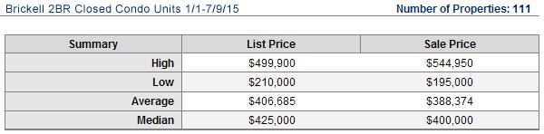 brickell-condos-sold-2-2015