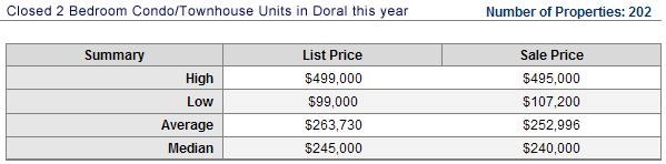 doral-sales