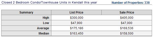 kendall-sales