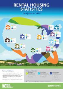 Rental Housing Stats 1Q2015